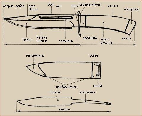 Классификация деталей нескладного ножа