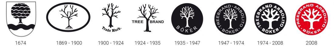 Эволюция символа бренда
