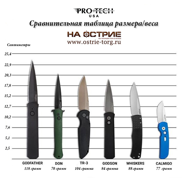 Сравнение ножей ProTech