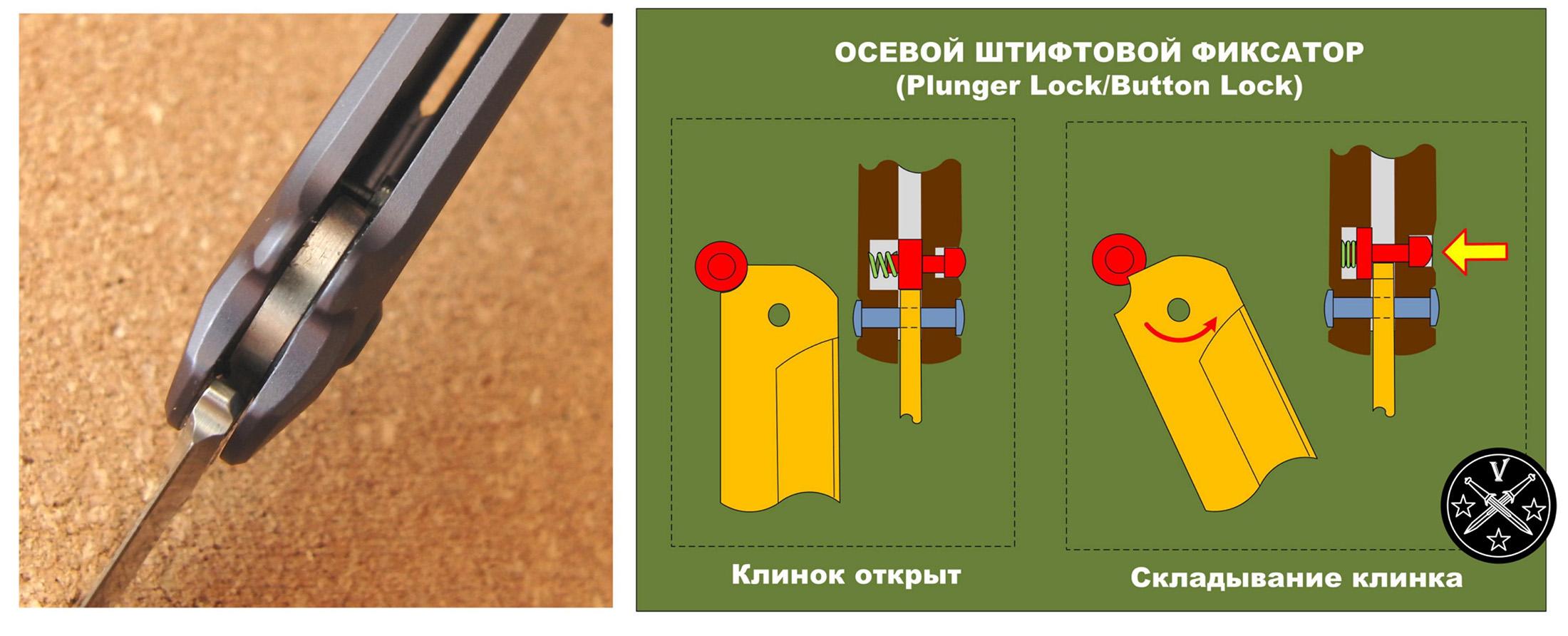 Схема замка Plunger-Lock (Button-Lock), применяемая в ноже