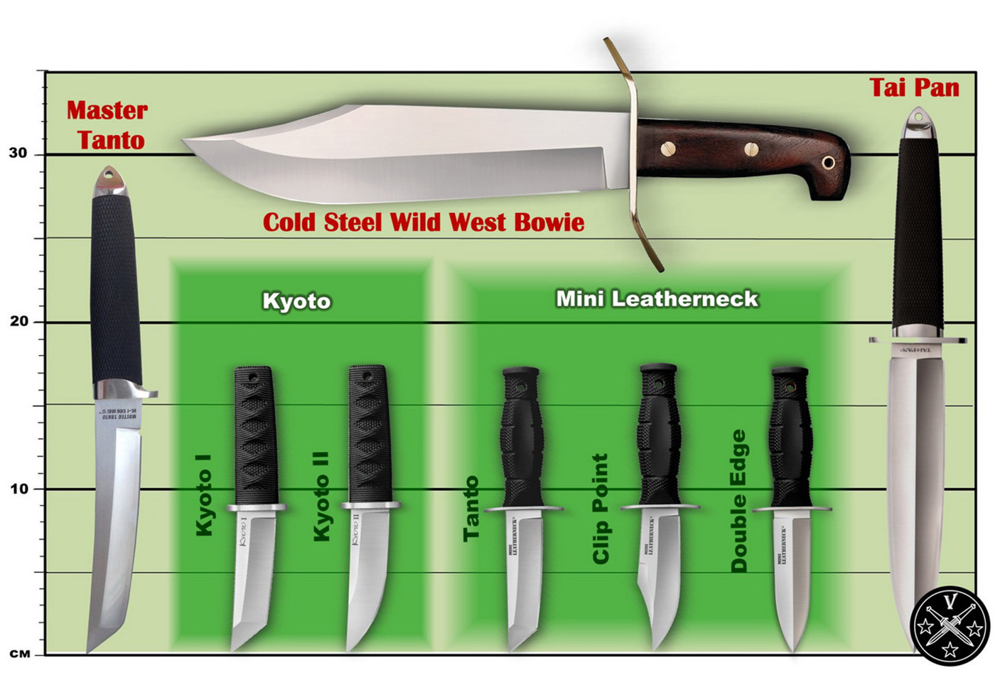Сравнительные габариты ножей